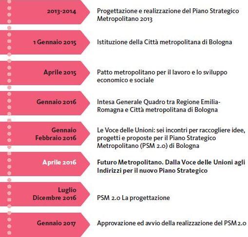 Il percorso dal PSM 2013 al PSM 2.0